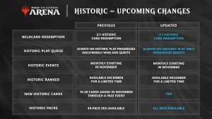 historic-upcoming-changes