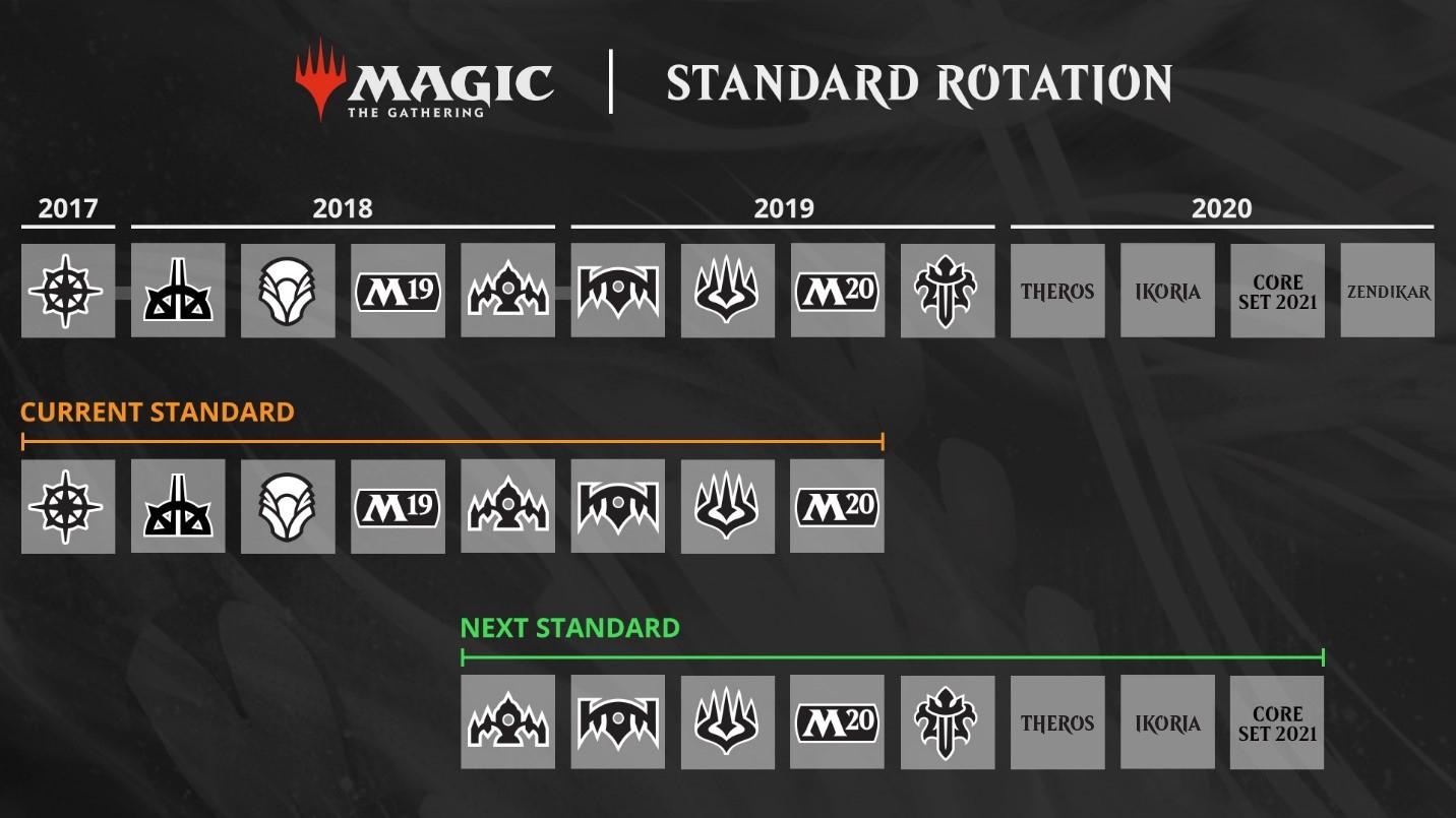 Mtg Banned List 2020.Mtg Arena Standard Rotation Guide October 2019 Mtg Arena