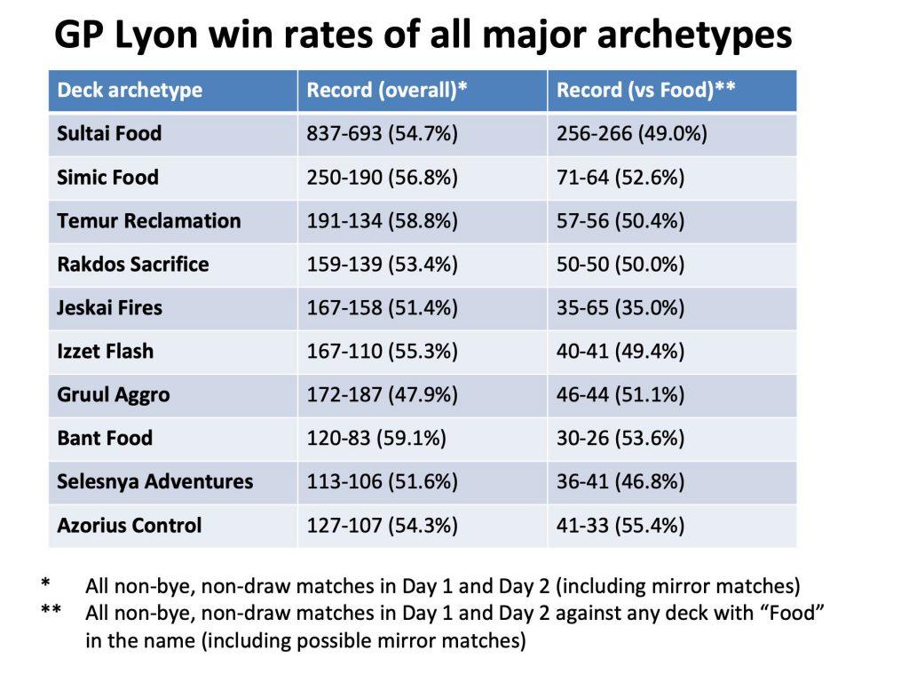 gp-lyon-win-rates