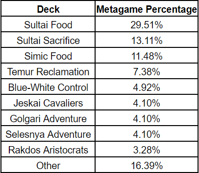 gp-richmond-2019-day-2-metagame-breakdown