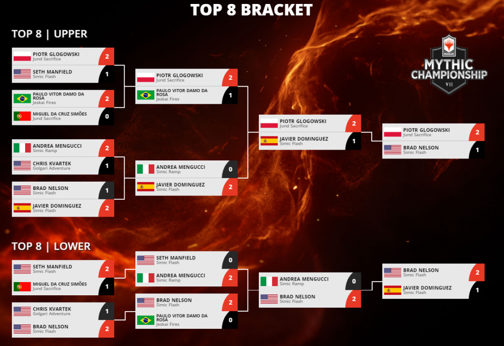 mythic-championship-vii-top-8-bracket